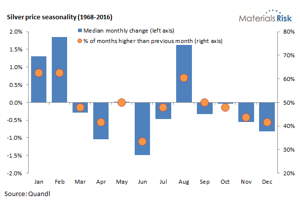 Silver price seasonality