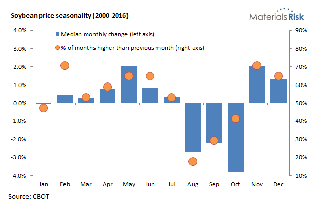 Soybean price seasonality