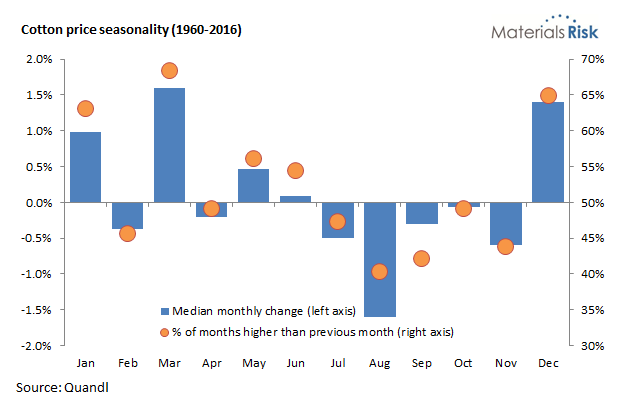 Cotton price seasonality
