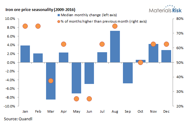 Iron ore price seasonality
