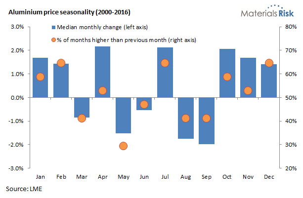 Aluminium price seasonality