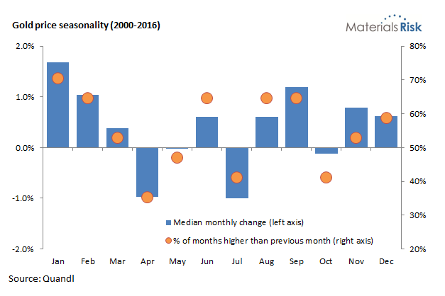 Gold price seasonality