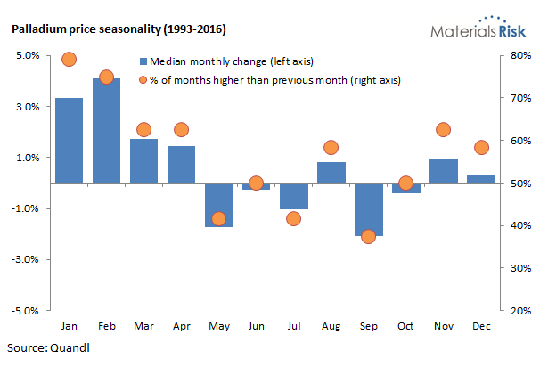Palladium price seasonality
