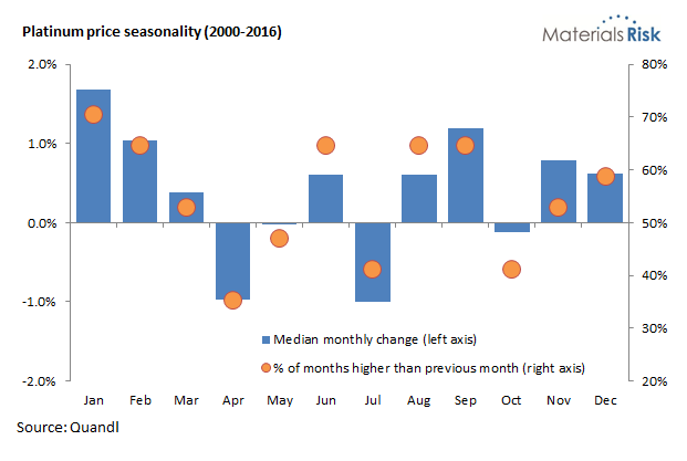 Platinum price seasonality