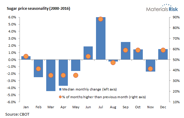 Sugar price seasonality