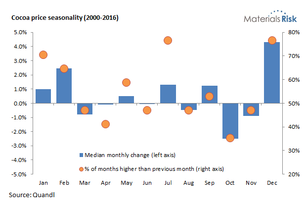 Cocoa price seasonality