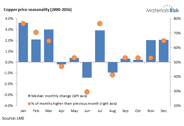 Copper price seasonality