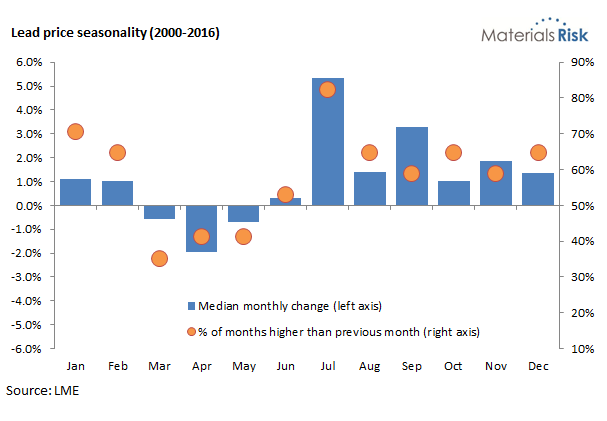 Lead price seasonality chart