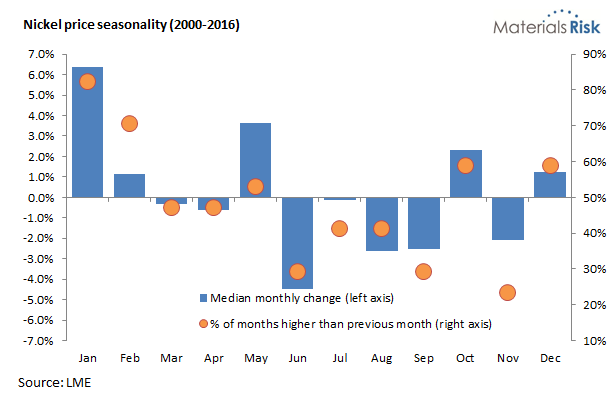Nickel price seasonality